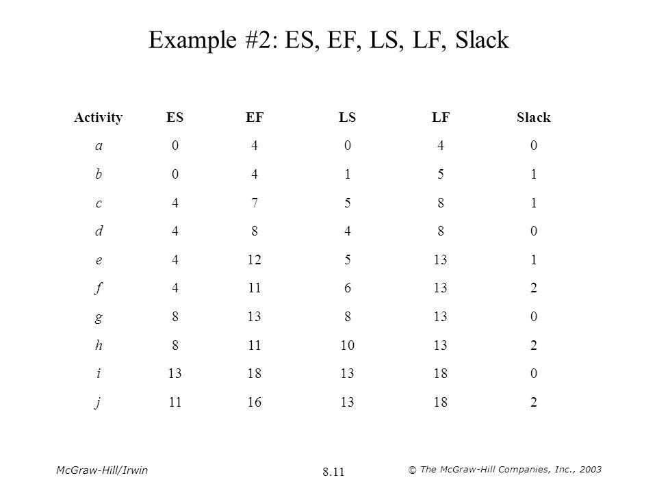 McGraw-Hill/Irwin © The McGraw-Hill Companies, Inc., 2003 8.11 Example #2: ES, EF, LS, LF, Slack ActivityESEFLSLFSlack a04040 b04151 c47581 d48480 e41