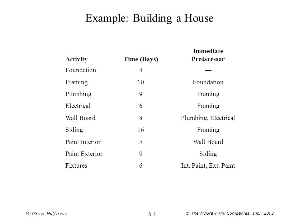 McGraw-Hill/Irwin © The McGraw-Hill Companies, Inc., 2003 8.4 Gantt Chart