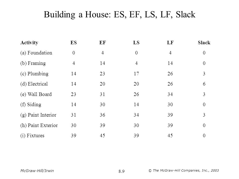 McGraw-Hill/Irwin © The McGraw-Hill Companies, Inc., 2003 8.9 Building a House: ES, EF, LS, LF, Slack ActivityESEFLSLFSlack (a) Foundation04040 (b) Fr