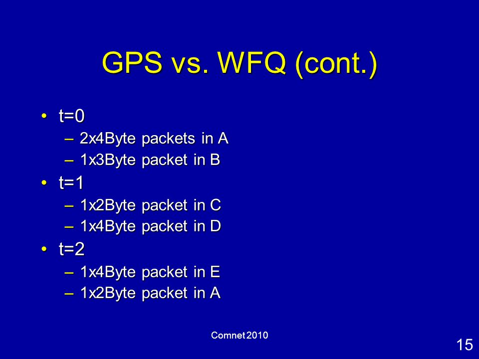 15 Comnet 2010 GPS vs. WFQ (cont.) t=0t=0 –2x4Byte packets in A –1x3Byte packet in B t=1t=1 –1x2Byte packet in C –1x4Byte packet in D t=2t=2 –1x4Byte