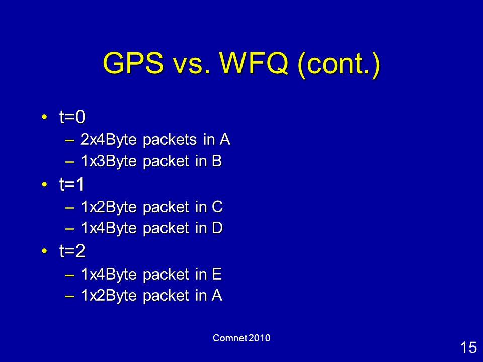 15 Comnet 2010 GPS vs.