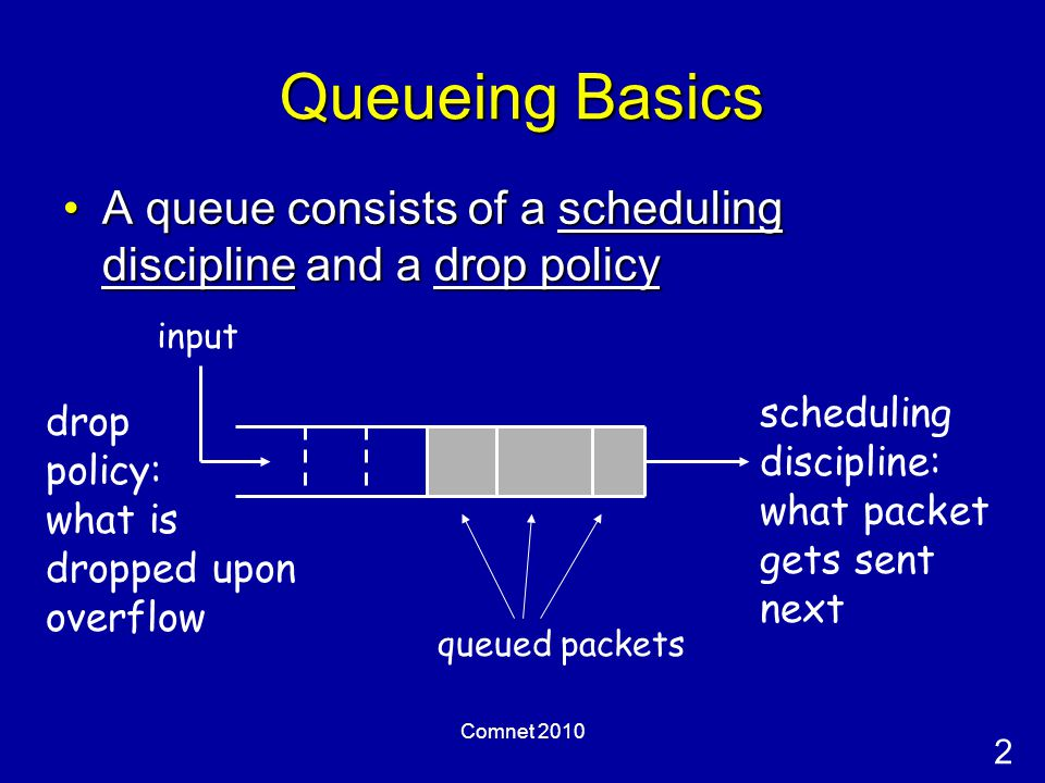2 Comnet 2010 Queueing Basics A queue consists of a scheduling discipline and a drop policyA queue consists of a scheduling discipline and a drop policy queued packets scheduling discipline: what packet gets sent next drop policy: what is dropped upon overflow input