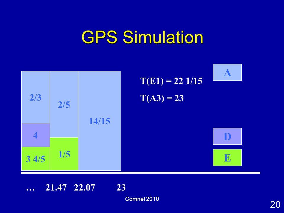 20 Comnet 2010 GPS Simulation 2/5 1/5 14/15 A D E …21.4722.0723 T(E1) = 22 1/15 T(A3) = 23 4 3 4/5 2/3