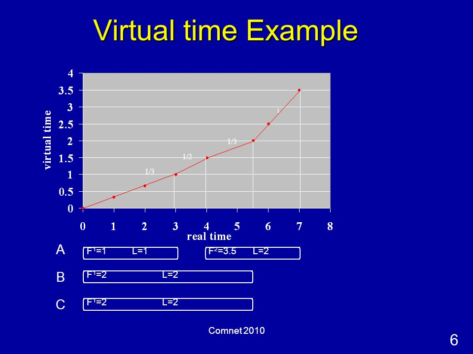 6 Comnet 2010 Virtual time Example A L=1L=2 B C 1/3 1/2 1/3 1 F 1 =1 F 1 =2 F 2 =3.5