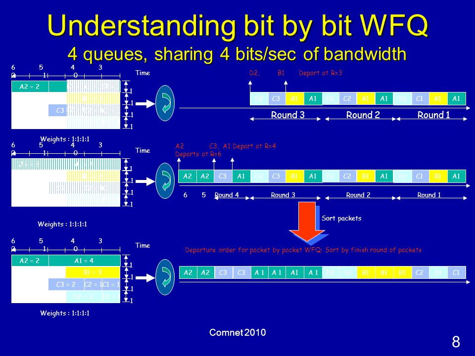 8 Comnet 2010 Understanding bit by bit WFQ 4 queues, sharing 4 bits/sec of bandwidth Weights : 1:1:1:1 1 1 1 1 6 5 4 3 2 1 0 A1 = 4 A1B1C1D1 A2 = 2 C3 = 2 A1B1C2D2 D2, B1 Depart at R=3 A1B1C3D2 Time Round 1Round 2Round 3 Weights : 1:1:1:1 1 1 1 1 6 5 4 3 2 1 0 B1 = 3 A1 = 4 D2 = 2 D1 = 1 C2 = 1C3 = 2C1 = 1 C1D1C2B1 D2 A 1 A2 = 2 C3 A2 Departure order for packet by packet WFQ: Sort by finish round of packets Time Sort packets 1 1 1 1 6 5 4 3 2 1 0 A1B1C1D1 B1 = 3 A1 = 4 D2 = 2 D1 = 1 C2 = 1C1 = 1 A2 = 2 C3 = 2 A1B1C2D2 A1 Depart at R=4 A1B1C3D2A1C3A2 Time Round 1Round 2Round 3Round 4 C3,A2 Departs at R=6 56 B1 = 3 D2 = 2 D1 = 1 C2 = 1C1 = 1 C2 = 1 C1 = 1