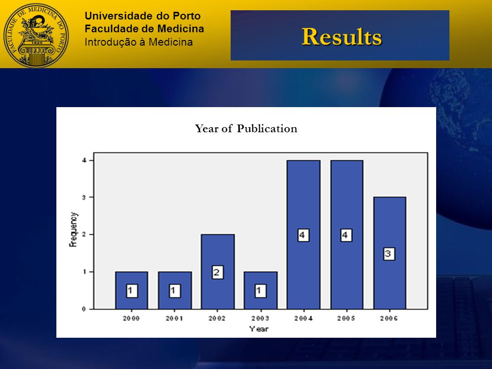 Universidade do Porto Faculdade de Medicina Introdução à Medicina Results Year of Publication