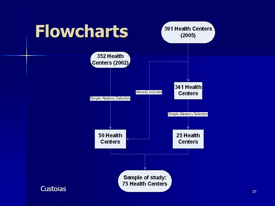 27 Flowcharts Custoias