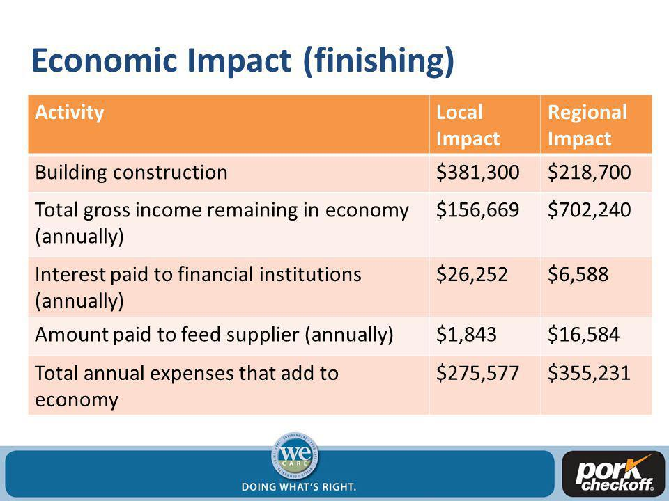 Economic Impact (finishing) Total construction cost: $600,000 ActivityLocal Impact Regional Impact Building construction$381,300$218,700 Total gross income remaining in economy (annually) $156,669$702,240 Interest paid to financial institutions (annually) $26,252$6,588 Amount paid to feed supplier (annually)$1,843$16,584 Total annual expenses that add to economy $275,577$355,231