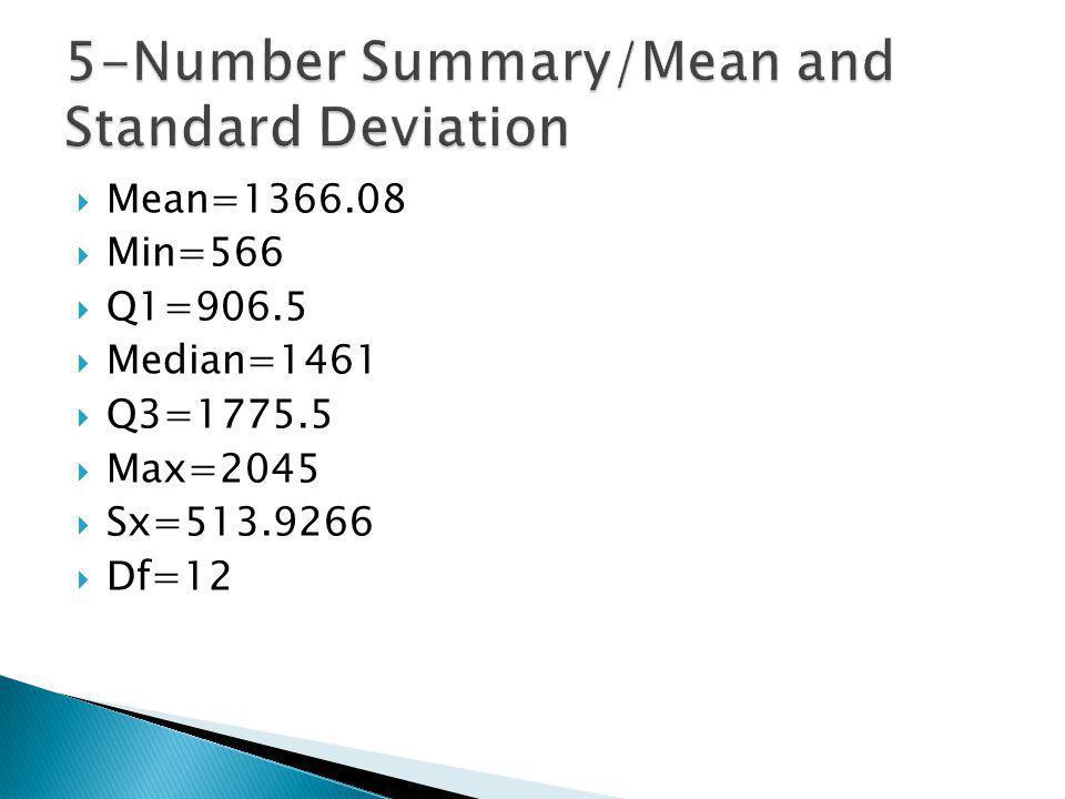 Mean=1366.08 Min=566 Q1=906.5 Median=1461 Q3=1775.5 Max=2045 Sx=513.9266 Df=12