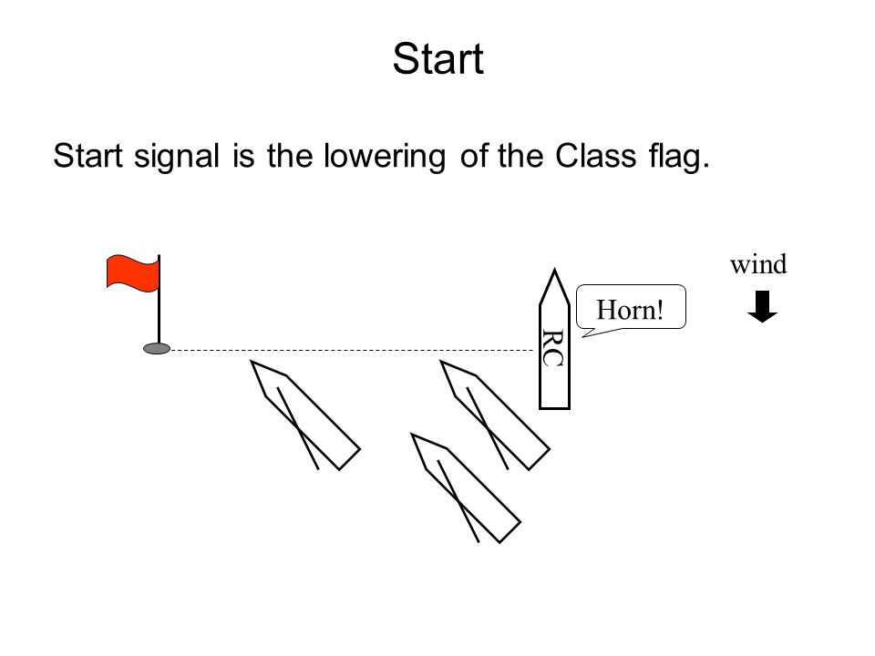 Start Start signal is the lowering of the Class flag. RC Horn! wind