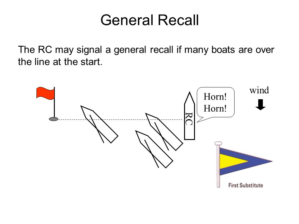 General Recall The RC may signal a general recall if many boats are over the line at the start. RC wind Horn!