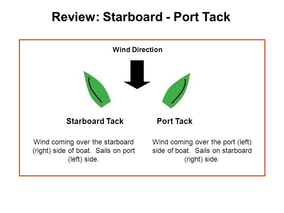 Port TackStarboard Tack Wind coming over the starboard (right) side of boat. Sails on port (left) side. Wind coming over the port (left) side of boat.