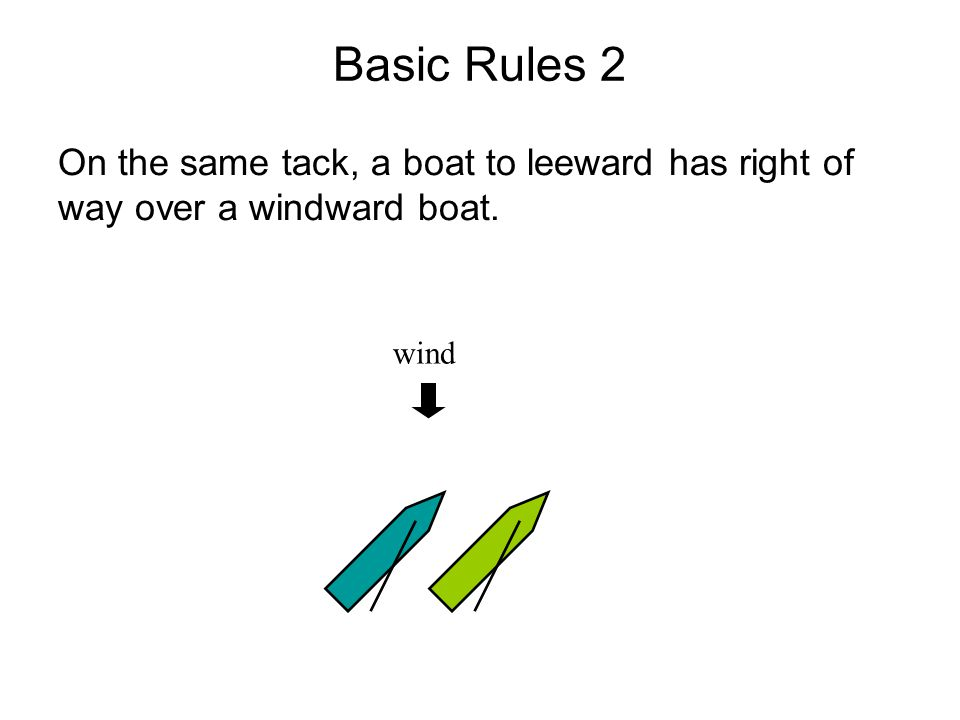 Basic Rules 2 On the same tack, a boat to leeward has right of way over a windward boat. wind