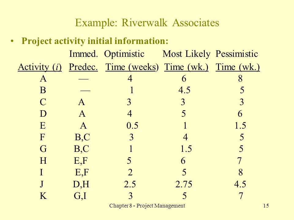 Chapter 8 - Project Management15 Project activity initial information: Immed. Optimistic Most Likely Pessimistic Activity (i) Predec. Time (weeks) Tim
