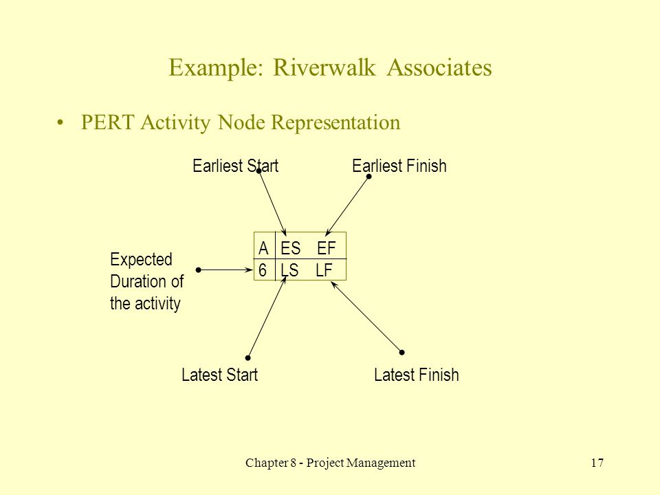 Chapter 8 - Project Management17 PERT Activity Node Representation A 6 ES EF LS LF Earliest StartEarliest Finish Expected Duration of the activity Lat