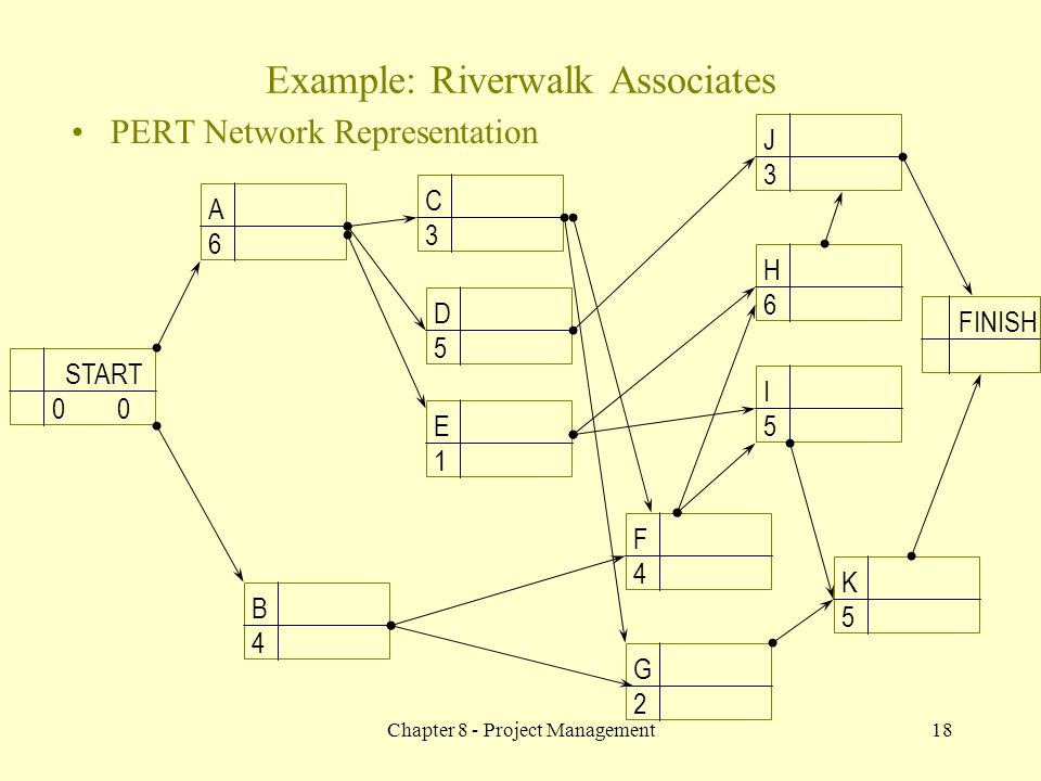 Chapter 8 - Project Management18 PERT Network Representation A 6 C 3 B 4 E 1 D 5 F 4 G 2 J 3 H 6 I 5 K 5 FINISH START 0 Example: Riverwalk Associates