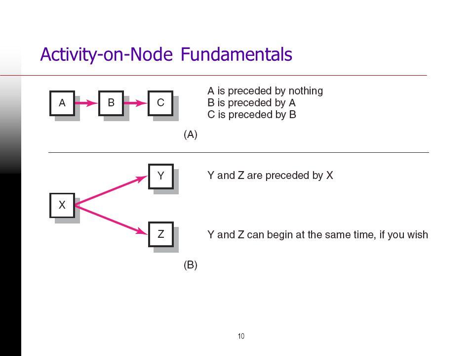 10 Activity-on-Node Fundamentals FIGURE 6.2