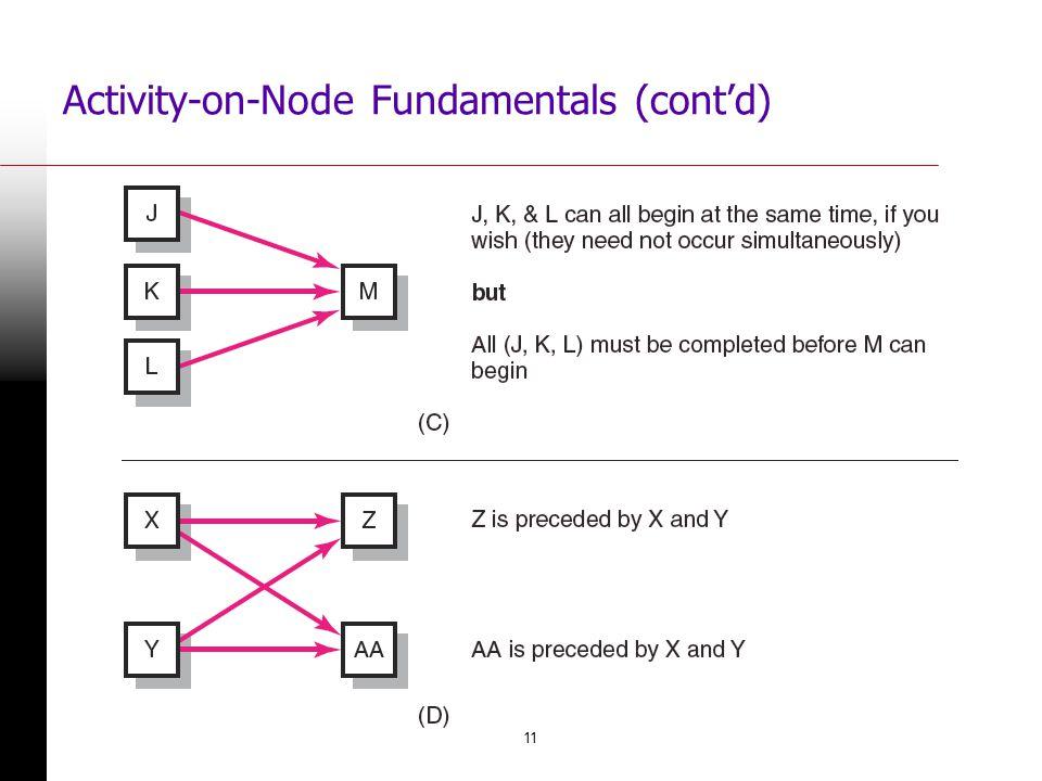 11 Activity-on-Node Fundamentals (contd) FIGURE 6.2 (contd)