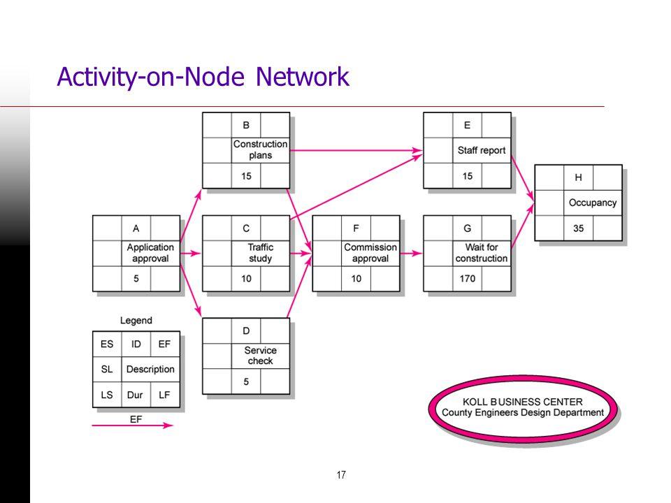17 Activity-on-Node Network FIGURE 6.5