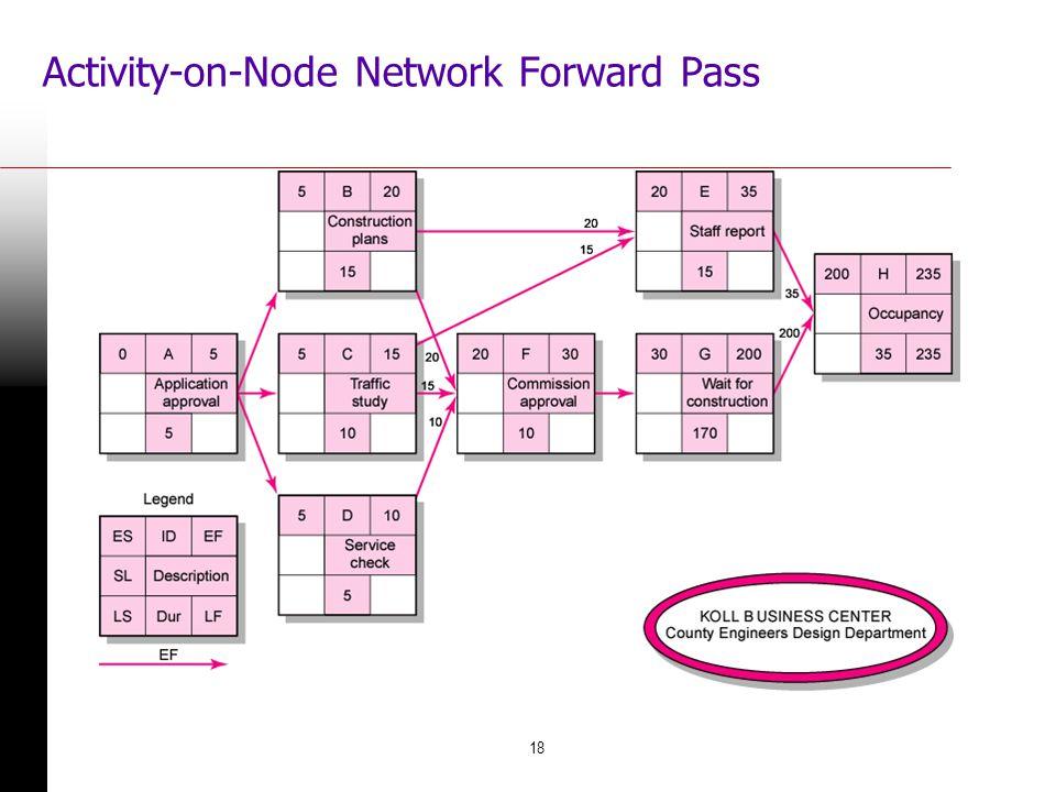 18 Activity-on-Node Network Forward Pass FIGURE 6.6