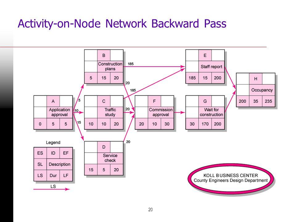 20 Activity-on-Node Network Backward Pass FIGURE 6.7