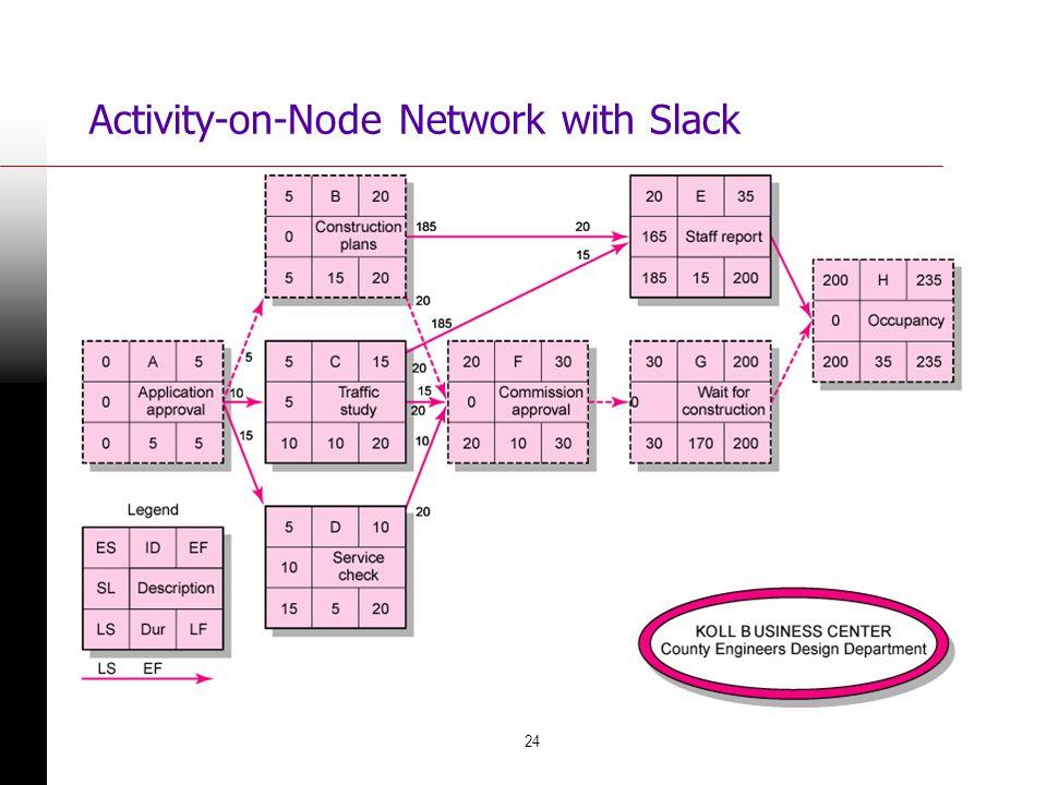 24 Activity-on-Node Network with Slack FIGURE 6.8