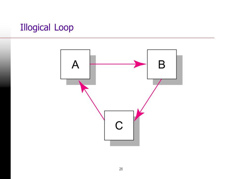 26 Illogical Loop FIGURE 6.9