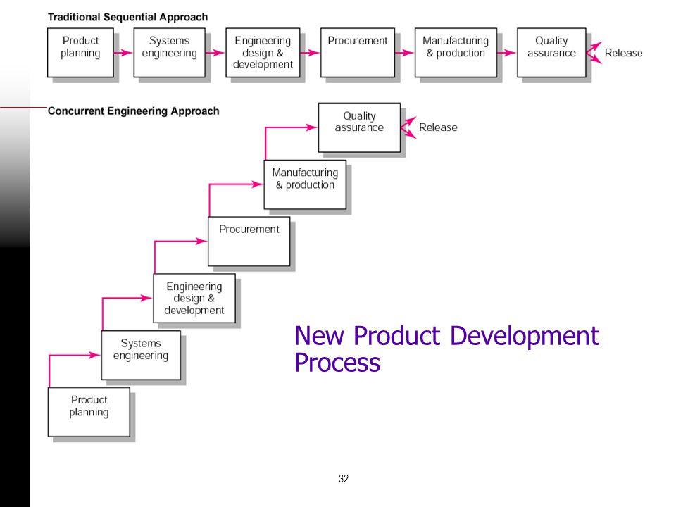 32 New Product Development Process FIGURE 6.16