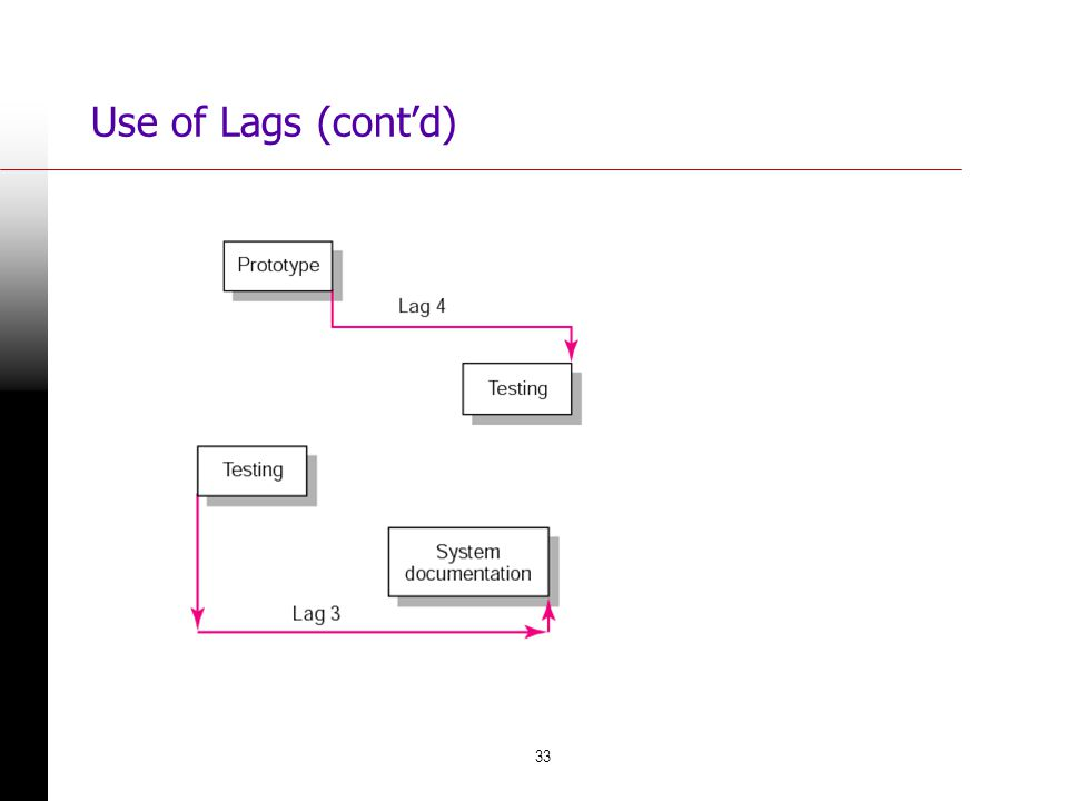 33 Use of Lags (contd) FIGURE 6.17 FIGURE 6.18 Finish-to-Finish Relationship Start-to-Finish Relationship