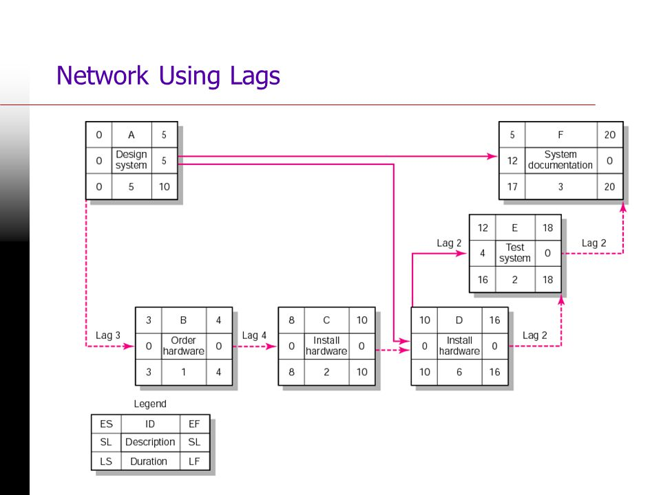 34 Network Using Lags FIGURE 6.20