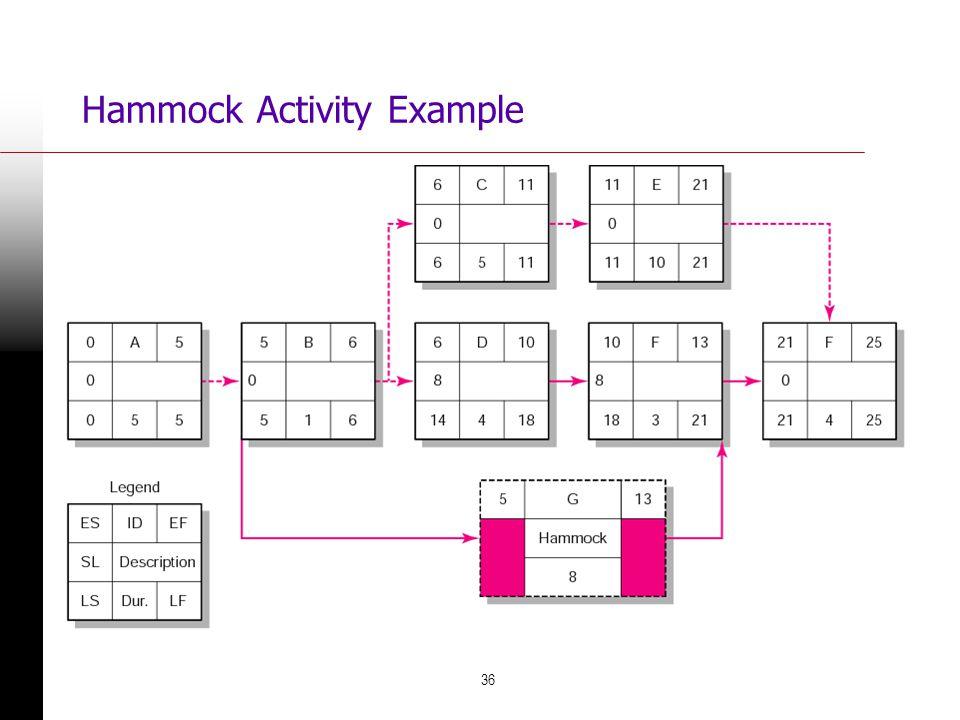 36 Hammock Activity Example FIGURE 6.21