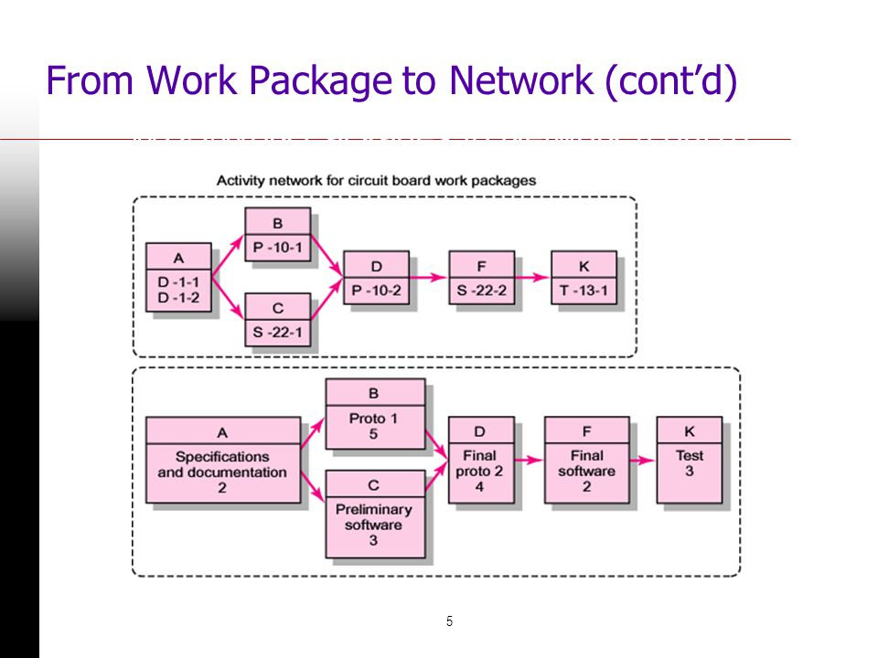 5 From Work Package to Network (contd) FIGURE 6.1 (contd) WBS/Work Packages to Network (contd)