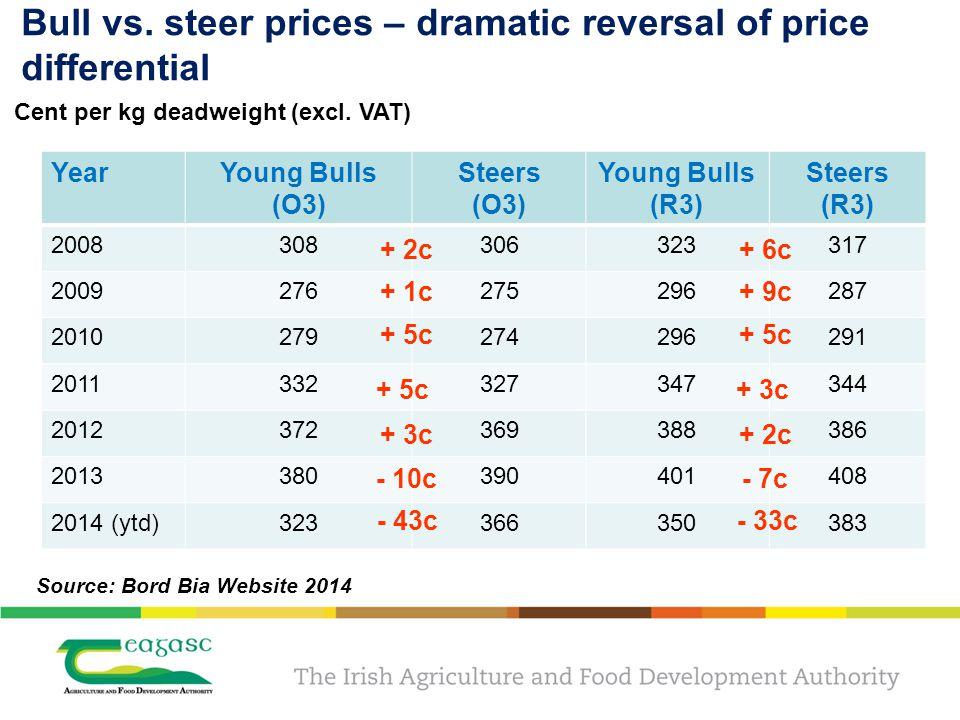 Slaughterings:bulls vs. steers % (2004 – 2013) Source: Bord Bia 2014