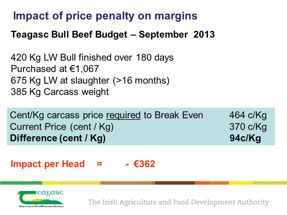 Impact of price penalty on margins Teagasc Bull Beef Budget – September 2013 420 Kg LW Bull finished over 180 days Purchased at 1,067 675 Kg LW at slaughter (>16 months) 385 Kg Carcass weight Cent/Kg carcass price required to Break Even 464 c/Kg Current Price (cent / Kg) 370 c/Kg Difference (cent / Kg) 94c/Kg Impact per Head=- 362