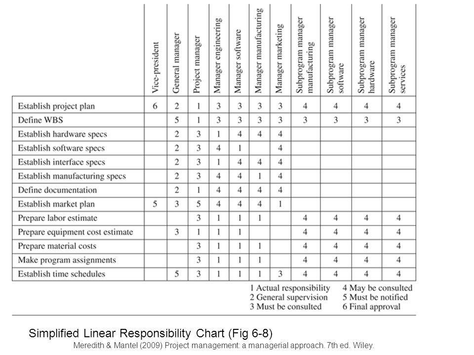 Simplified Linear Responsibility Chart (Fig 6-8)