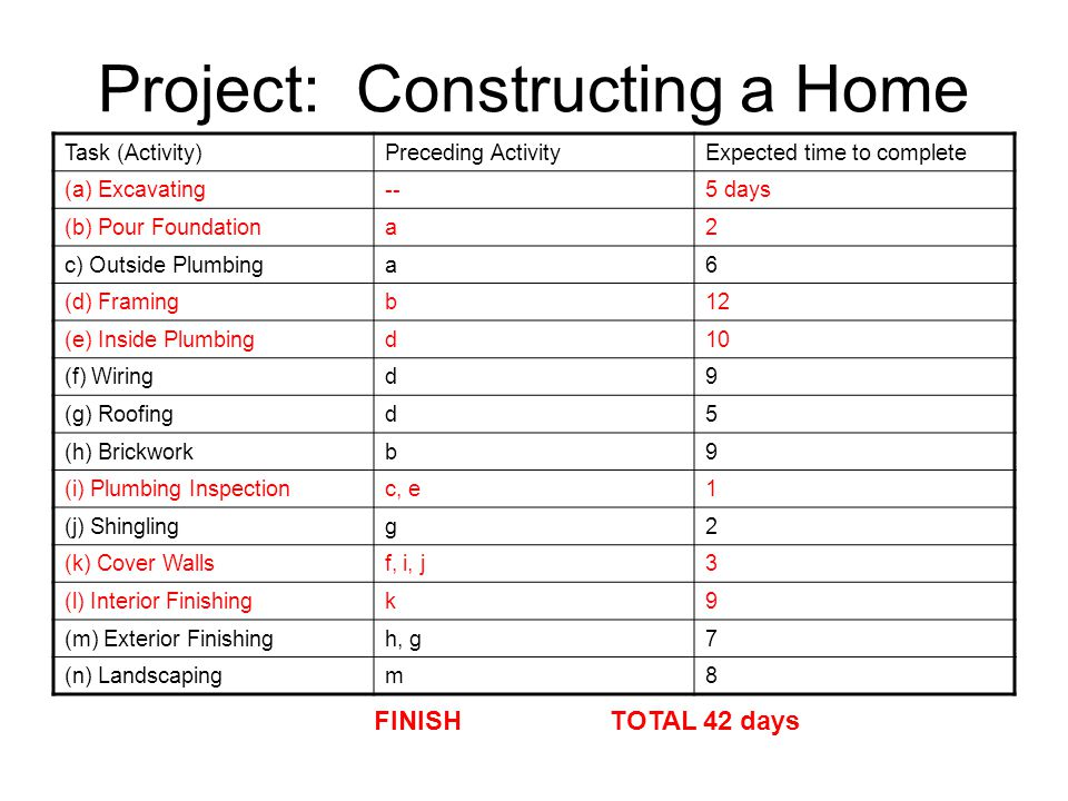 Project: Constructing a Home Task (Activity)Preceding ActivityExpected time to complete (a) Excavating--5 days (b) Pour Foundationa2 c) Outside Plumbinga6 (d) Framingb12 (e) Inside Plumbingd10 (f) Wiringd9 (g) Roofingd5 (h) Brickworkb9 (i) Plumbing Inspectionc, e1 (j) Shinglingg2 (k) Cover Wallsf, i, j3 (l) Interior Finishingk9 (m) Exterior Finishingh, g7 (n) Landscapingm8 FINISH TOTAL 42 days