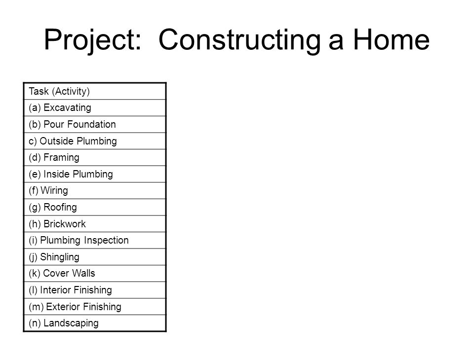 Project: Constructing a Home Task (Activity)Preceding Activity Expected time to complete (a) Excavating--5 days (b) Pour Foundationa2 c) Outside Plumbinga6 (d) Framingb12 (e) Inside Plumbingd10 (f) Wiringd9 (g) Roofingd5 (h) Brickworkb9 (i) Plumbing Inspectionc, e1 (j) Shinglingg2 (k) Cover Wallsf, i, j3 (l) Interior Finishingk9 (m) Exterior Finishingh, g7 (n) Landscapingm8