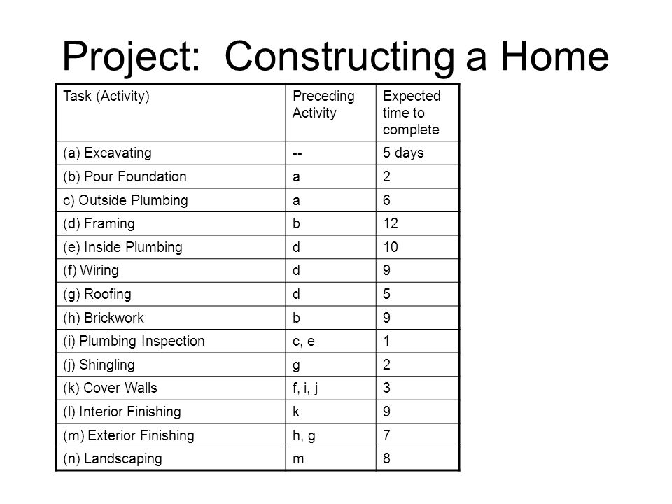 Project: Constructing a Home Task (Activity)Preceding Activity Expected time to complete (a) Excavating--5 days (b) Pour Foundationa2 c) Outside Plumb