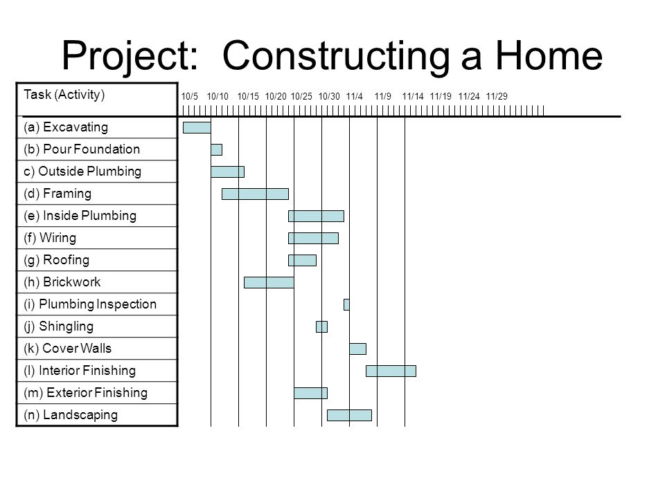 Project: Constructing a Home Task (Activity) (a) Excavating (b) Pour Foundation c) Outside Plumbing (d) Framing (e) Inside Plumbing (f) Wiring (g) Roofing (h) Brickwork (i) Plumbing Inspection (j) Shingling (k) Cover Walls (l) Interior Finishing (m) Exterior Finishing (n) Landscaping 10/5 10/10 10/15 10/20 10/25 10/30 11/4 11/9 11/14 11/19 11/24 11/29