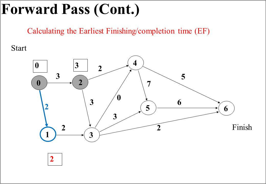 Forward Pass (Cont.) 165432 3 0 2 3 7 2 2 5 6 3 Finish Start 0 0 2 Calculating the Earliest Finishing/completion time (EF) 2 3