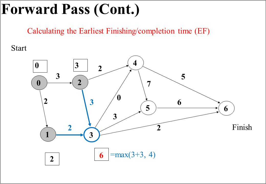 Forward Pass (Cont.) 165432 3 0 2 3 7 2 2 5 6 3 Finish Start 0 0 2 Calculating the Earliest Finishing/completion time (EF) 2 3 6 =max(3+3, 4)