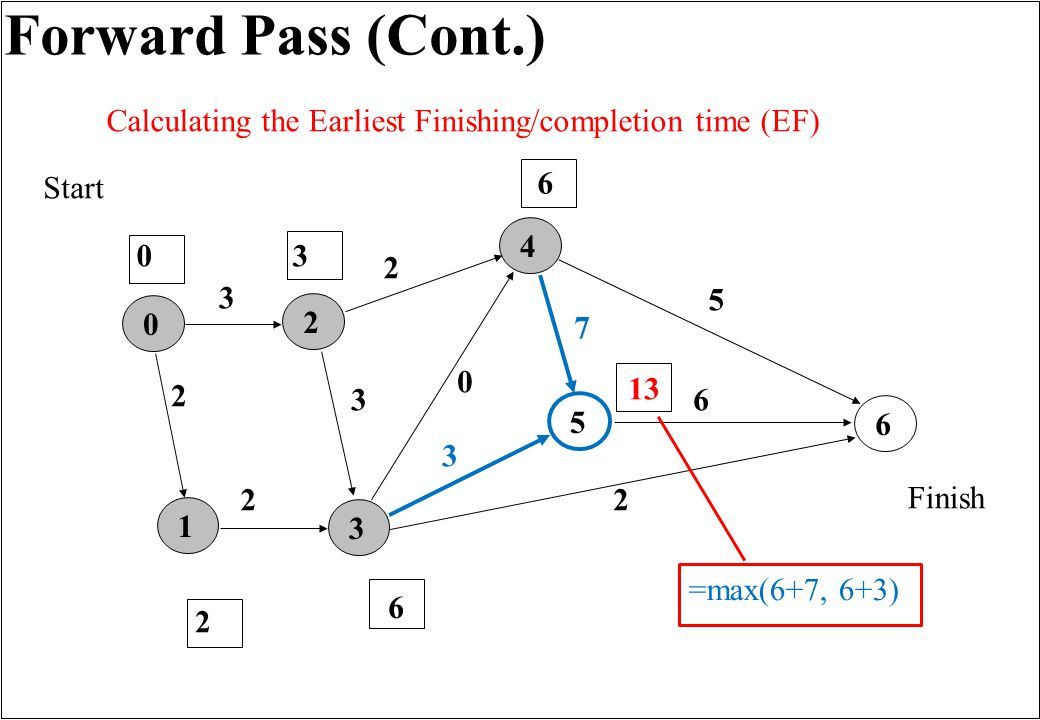 Forward Pass (Cont.) 165432 3 0 2 3 7 2 2 5 6 3 Finish Start 0 0 2 Calculating the Earliest Finishing/completion time (EF) 2 3 6 6 13 =max(6+7, 6+3)