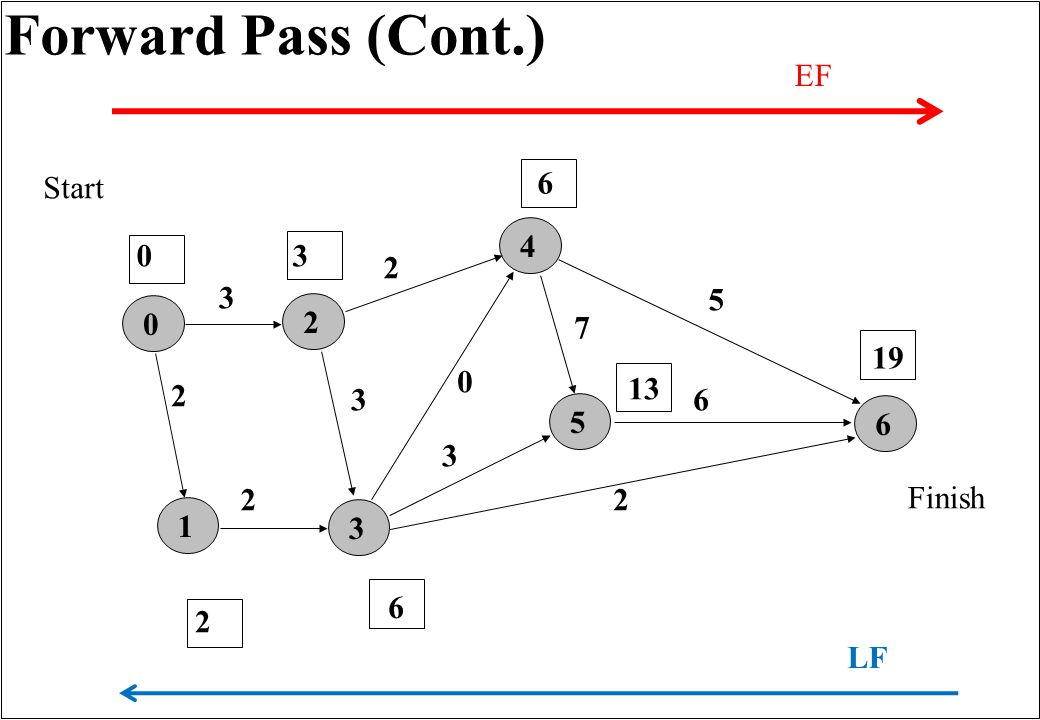 Forward Pass (Cont.) 165432 3 0 2 3 7 2 2 5 6 3 Finish Start 0 0 2 2 3 6 6 13 19 EF LF