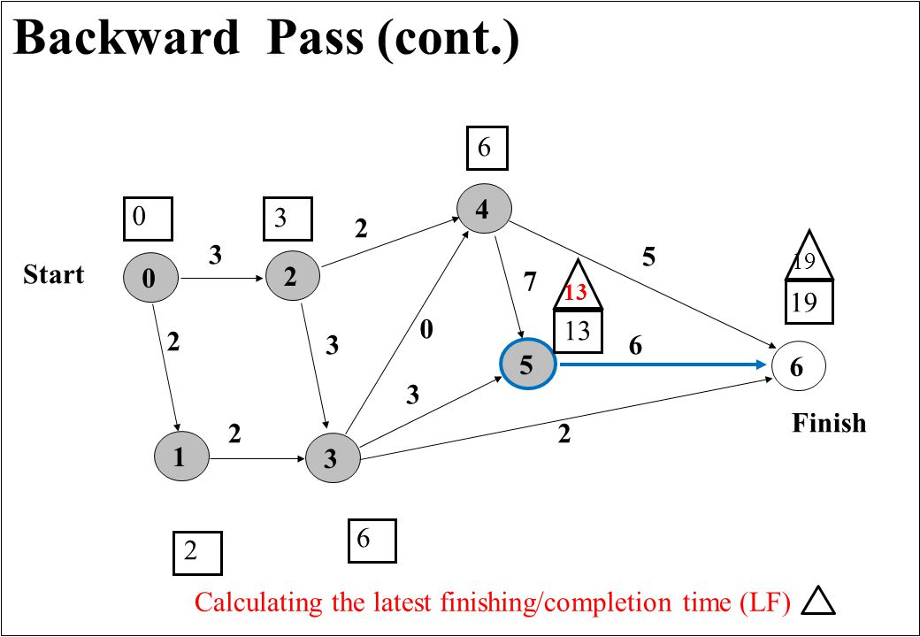 Backward Pass (cont.) 165432 3 0 2 3 7 2 2 5 6 3 Finish Start 0 0 3 2 6 2 6 13 19 Calculating the latest finishing/completion time (LF) 13