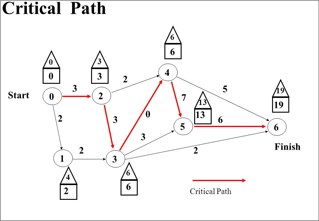 Critical Path 165432 3 0 2 3 7 2 2 5 6 3 Finish Start 0 0 3 2 6 2 6 13 19 13 6 6 3 4 0 Critical Path