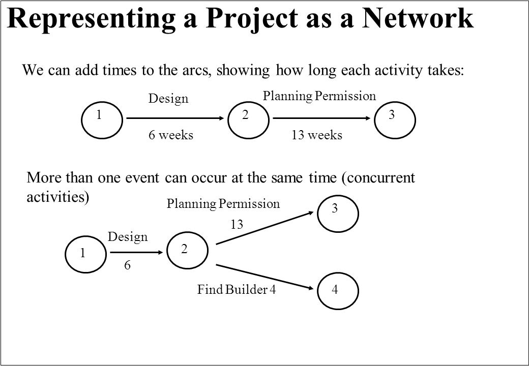 Representing a Project as a Network We can add times to the arcs, showing how long each activity takes: Design Planning Permission 6 weeks13 weeks More than one event can occur at the same time (concurrent activities) Design Planning Permission 6 13 Find Builder 4 123 1 2 3 4