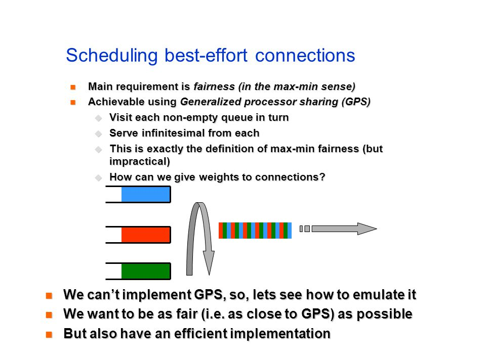 Scheduling best-effort connections Main requirement is fairness (in the max-min sense) Main requirement is fairness (in the max-min sense) Achievable
