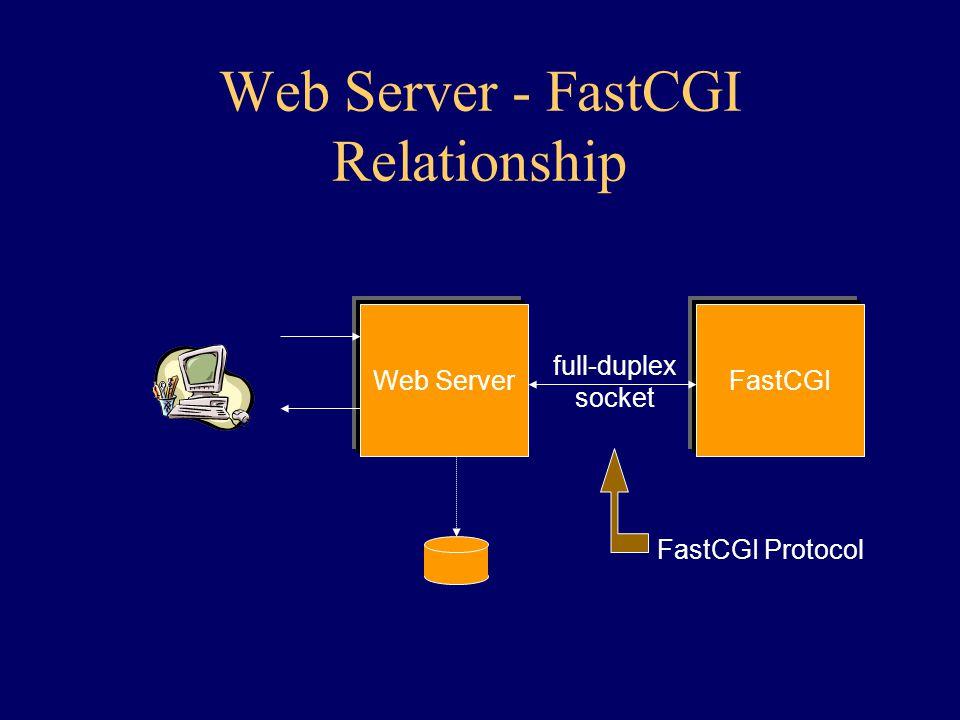 Web Server - FastCGI Relationship Web ServerFastCGI full-duplex socket FastCGI Protocol