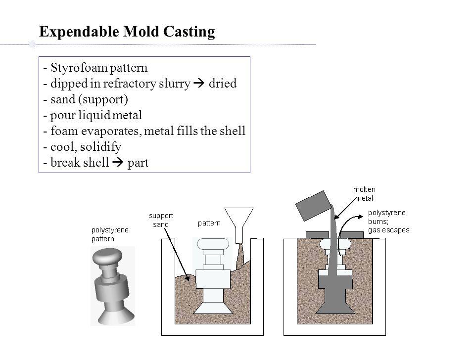 Expendable Mold Casting - Styrofoam pattern - dipped in refractory slurry dried - sand (support) - pour liquid metal - foam evaporates, metal fills th