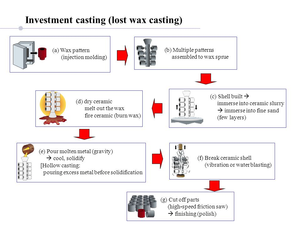 Investment casting (lost wax casting) (a) Wax pattern (injection molding) (b) Multiple patterns assembled to wax sprue (c) Shell built immerse into ce
